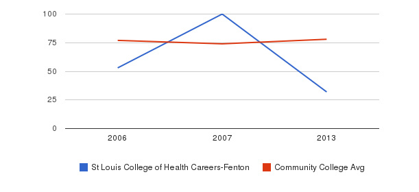 St Louis College of Health Careers-Fenton Percent Admitted&nbsp(2006-2013)