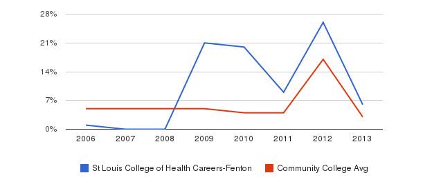 St Louis College of Health Careers-Fenton Unknown&nbsp(2006-2013)