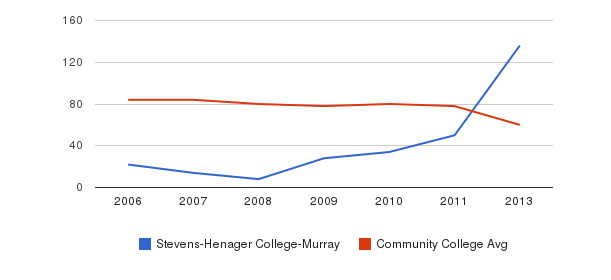 Stevens-Henager College-Murray Total Faculty&nbsp(2006-2013)