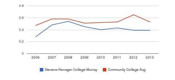 Stevens-Henager College-Murray Diversity Score&nbsp(2006-2013)