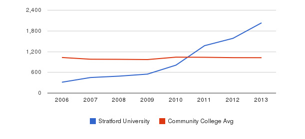 Stratford University Part-Time Students&nbsp(2006-2013)