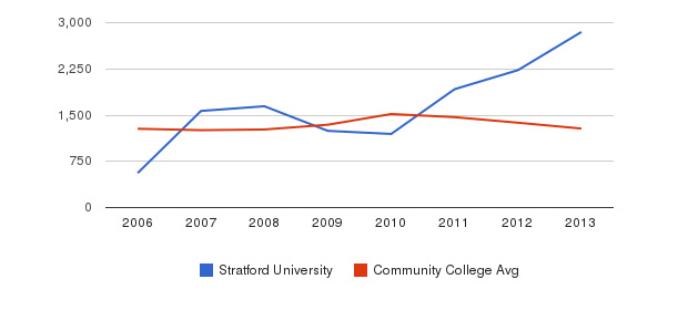 Stratford University Total Enrollment&nbsp(2006-2013)