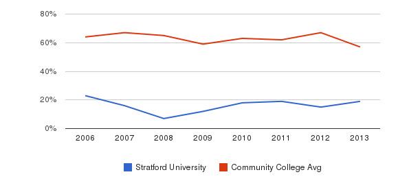 Stratford University White&nbsp(2006-2013)