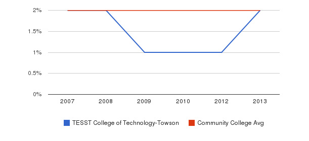 TESST College of Technology-Towson Asian&nbsp(2007-2013)