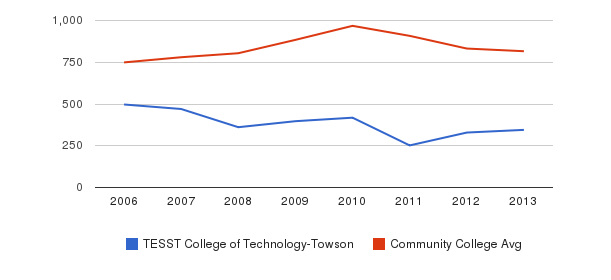 TESST College of Technology-Towson Full-Time Students&nbsp(2006-2013)