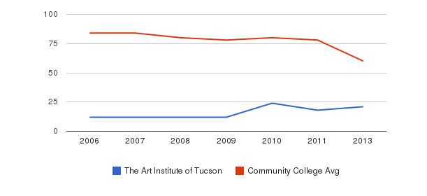 The Art Institute of Tucson Total Faculty&nbsp(2006-2013)