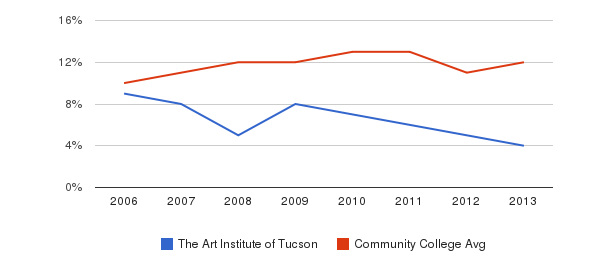The Art Institute of Tucson Black&nbsp(2006-2013)