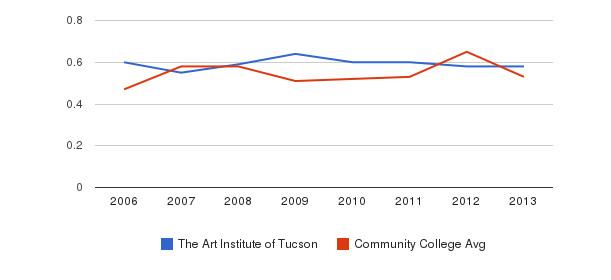 The Art Institute of Tucson Diversity Score&nbsp(2006-2013)