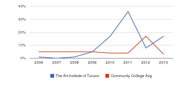 The Art Institute of Tucson Unknown&nbsp(2006-2013)