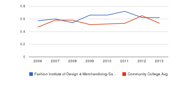 Fashion Institute of Design & Merchandising-San Diego Diversity Score&nbsp(2006-2013)