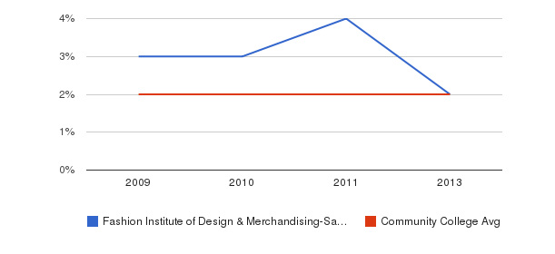 Fashion Institute of Design & Merchandising-San Diego More&nbsp(2009-2013)