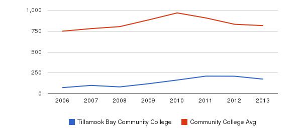 Tillamook Bay Community College Full-Time Students&nbsp(2006-2013)