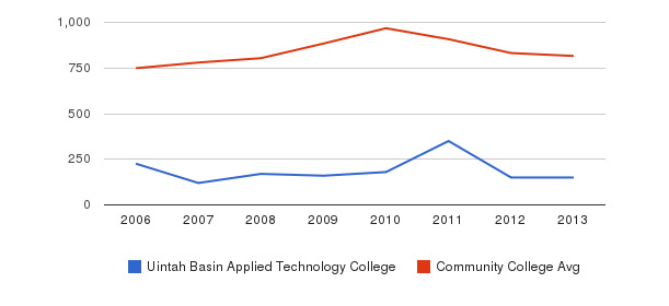 Uintah Basin Applied Technology College Full-Time Students&nbsp(2006-2013)