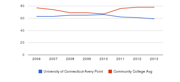 University of Connecticut-Avery Point Percent Admitted&nbsp(2006-2013)