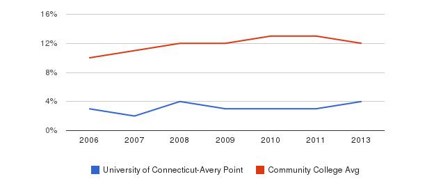 University of Connecticut-Avery Point Black&nbsp(2006-2013)