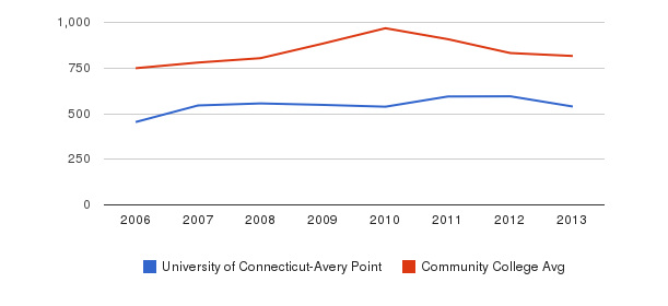 University of Connecticut-Avery Point Full-Time Students&nbsp(2006-2013)