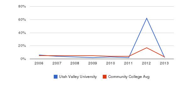 Utah Valley University Unknown&nbsp(2006-2013)