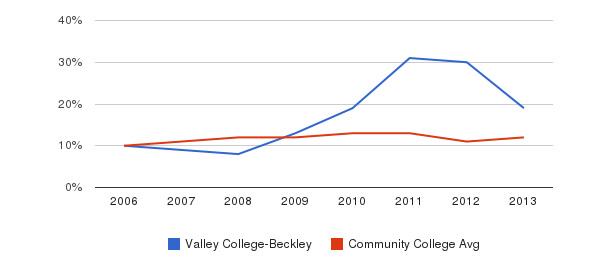 Valley College-Beckley Black&nbsp(2006-2013)