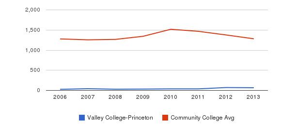 Valley College-Princeton Total Enrollment&nbsp(2006-2013)