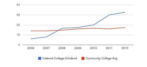 Vatterott College-Dividend student staff&nbsp(2006-2013)