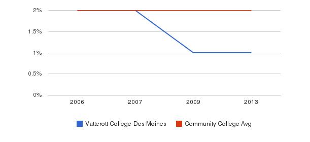 Vatterott College-Des Moines Asian&nbsp(2006-2013)