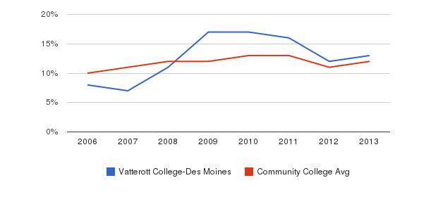 Vatterott College-Des Moines Black&nbsp(2006-2013)