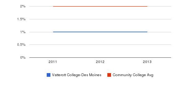 Vatterott College-Des Moines More&nbsp(2011-2013)
