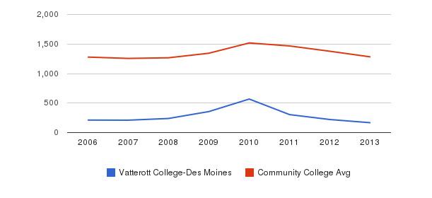 Vatterott College-Des Moines Total Enrollment&nbsp(2006-2013)