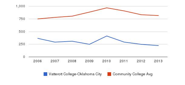Vatterott College-Oklahoma City Full-Time Students&nbsp(2006-2013)