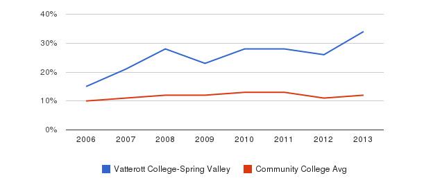 Vatterott College-Spring Valley Black&nbsp(2006-2013)