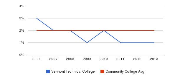 Vermont Technical College Asian&nbsp(2006-2013)