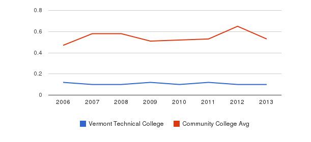 Vermont Technical College Diversity Score&nbsp(2006-2013)