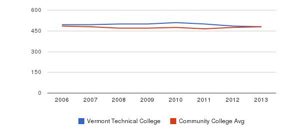 Vermont Technical College sat math&nbsp(2006-2013)