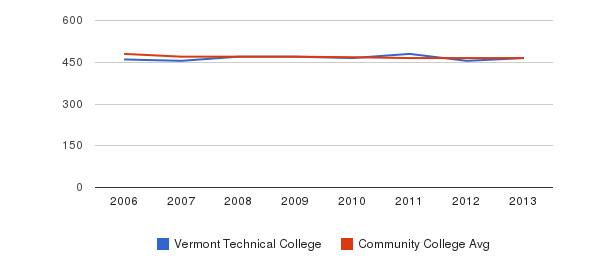 Vermont Technical College sat reading&nbsp(2006-2013)