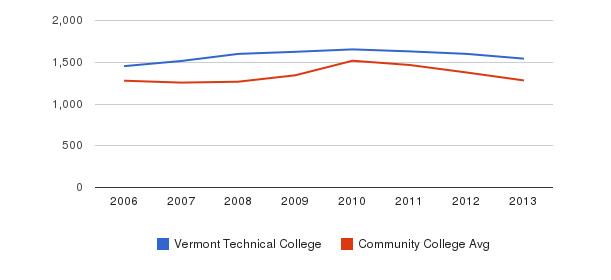 Vermont Technical College Total Enrollment&nbsp(2006-2013)