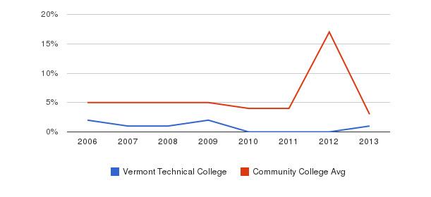 Vermont Technical College Unknown&nbsp(2006-2013)
