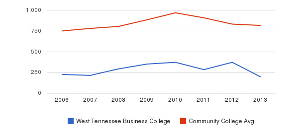 West Tennessee Business College Full-Time Students&nbsp(2006-2013)