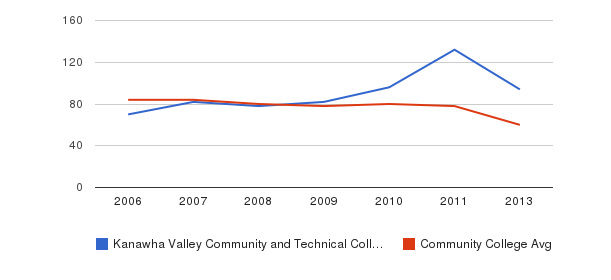 Kanawha Valley Community and Technical College Total Faculty&nbsp(2006-2013)