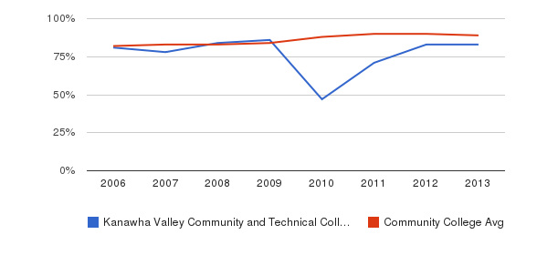 Kanawha Valley Community and Technical College % Students Receiving Some Financial Aid&nbsp(2006-2013)