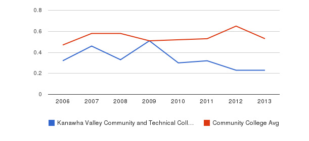 Kanawha Valley Community and Technical College Diversity Score&nbsp(2006-2013)