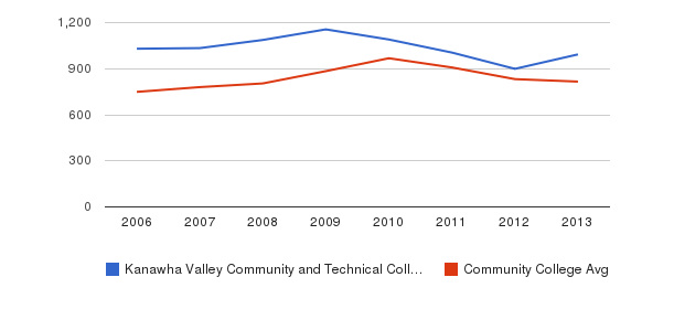 Kanawha Valley Community and Technical College Full-Time Students&nbsp(2006-2013)