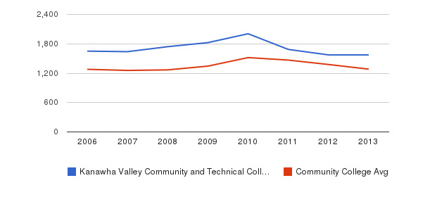 Kanawha Valley Community and Technical College Total Enrollment&nbsp(2006-2013)