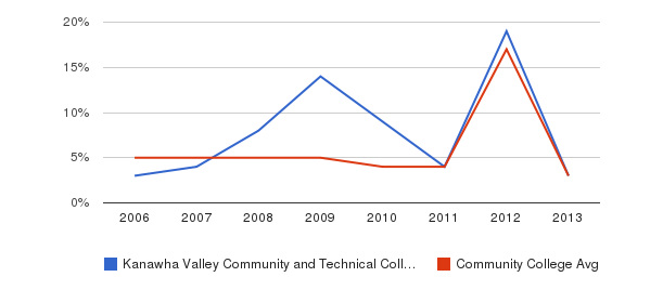 Kanawha Valley Community and Technical College Unknown&nbsp(2006-2013)