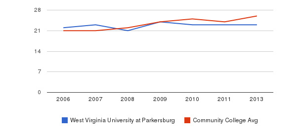 West Virginia University at Parkersburg student staff&nbsp(2006-2013)