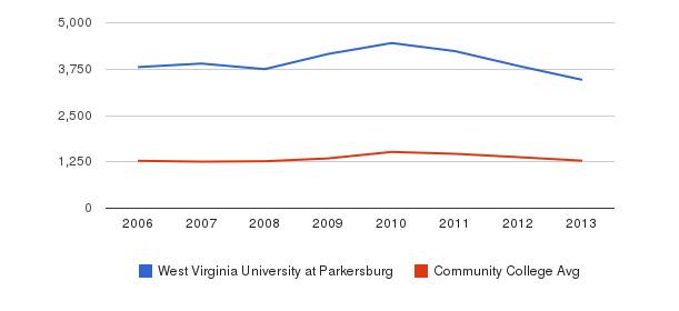 West Virginia University at Parkersburg Total Enrollment&nbsp(2006-2013)