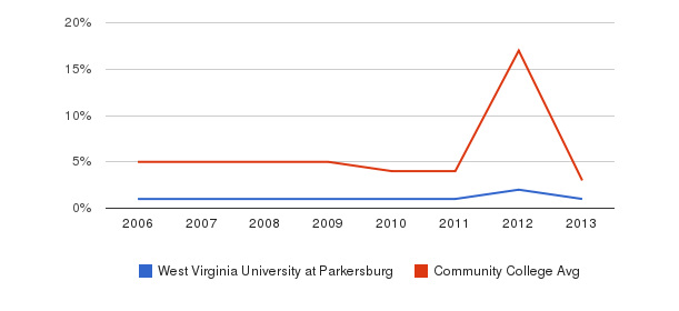 West Virginia University at Parkersburg Unknown&nbsp(2006-2013)