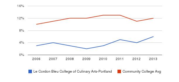 Le Cordon Bleu College of Culinary Arts-Portland Black&nbsp(2006-2013)