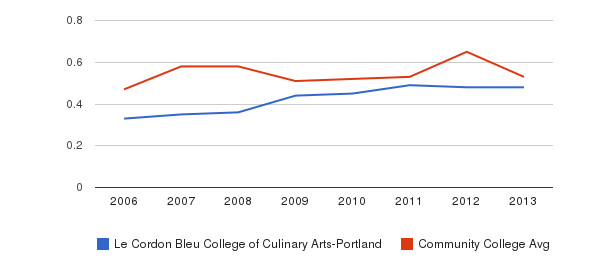 Le Cordon Bleu College of Culinary Arts-Portland Diversity Score&nbsp(2006-2013)