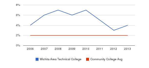 Wichita Area Technical College Asian&nbsp(2006-2013)