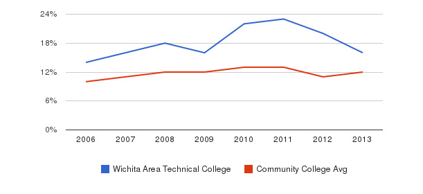 Wichita Area Technical College Black&nbsp(2006-2013)